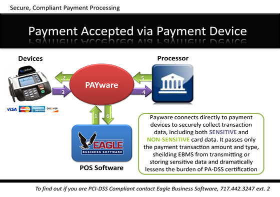 Payware Payment Process