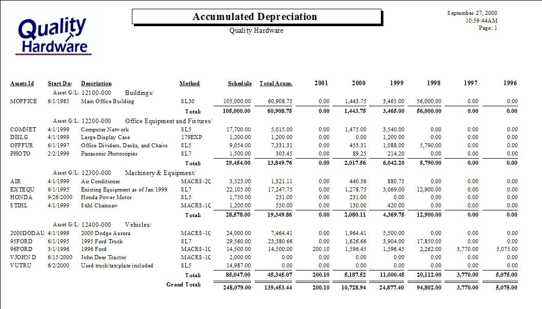 depreciation and asset addition Fixed assets and depreciation including intagible assets  depreciation  expense of asset before additional cost plus depreciation expense of additional.