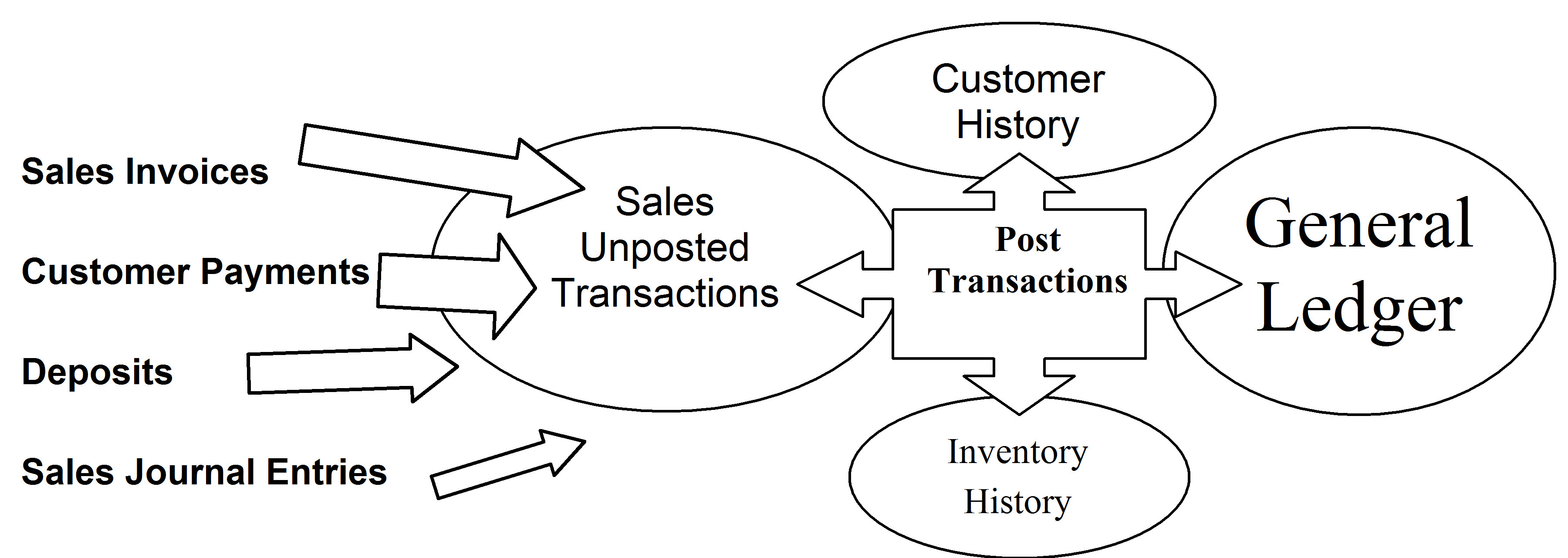 Sales transaction overview ccuart Choice Image